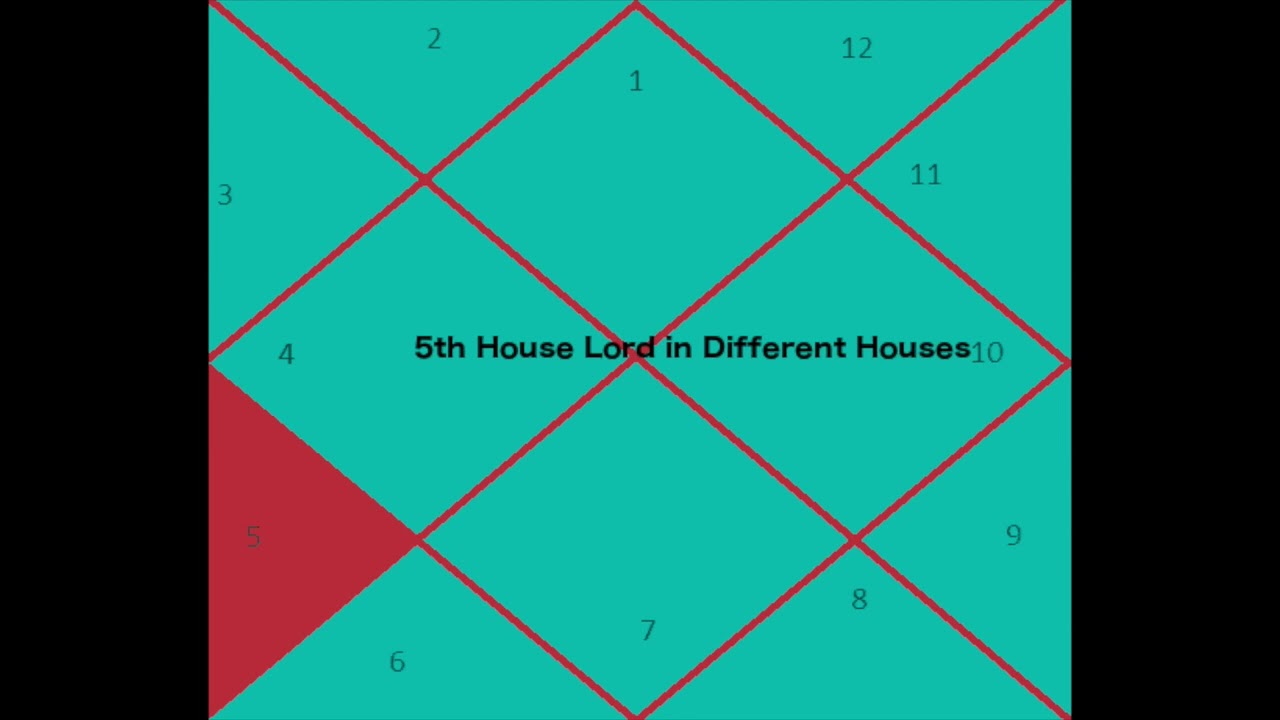 5th house lord in different houses youtube 5th house lord in different houses nvjuhfo Choice Image