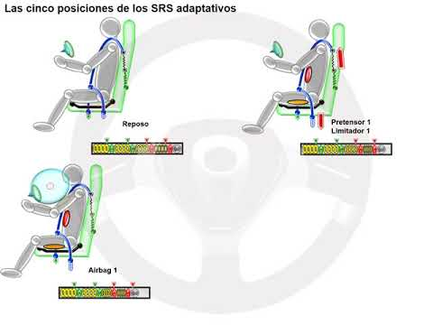 SRS adaptativos (4/5)
