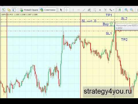 Стратегия форекс Daily Breakout System