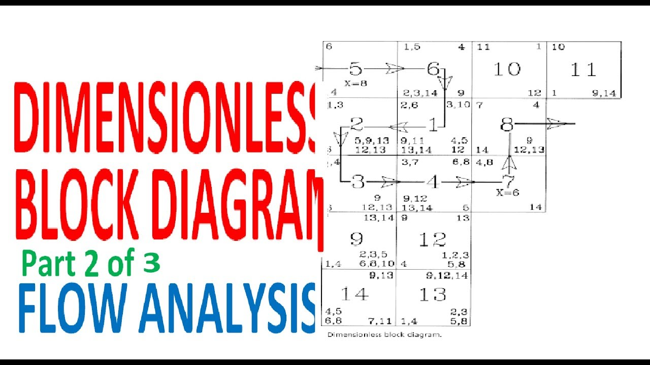 dimensionless block diagram activity relationship analysis flow analysis part 2 of 3 [ 1280 x 720 Pixel ]
