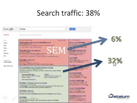 PPC Science 101 Lower Spend and Increase Leads