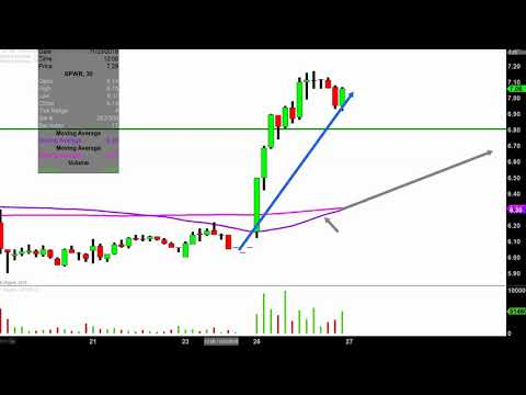 SunPower Corporation - SPWR Stock Chart Technical Analysis for 11-26-18