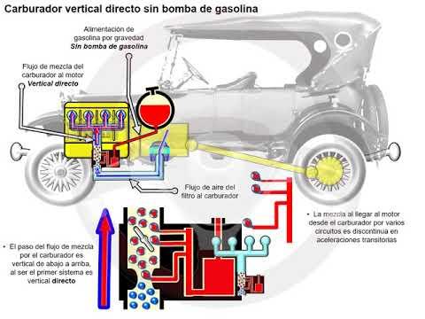 Historia de la alimentación de gasolina (1/14)