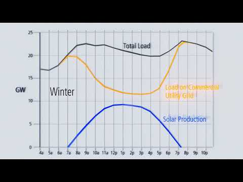 The Duck Curve - California Energy Grid