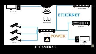How to install an IP Camera & Analog CCTV Camera