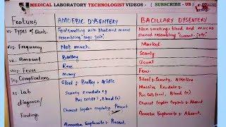 Amoebic dysentery vs bacillary dysentery