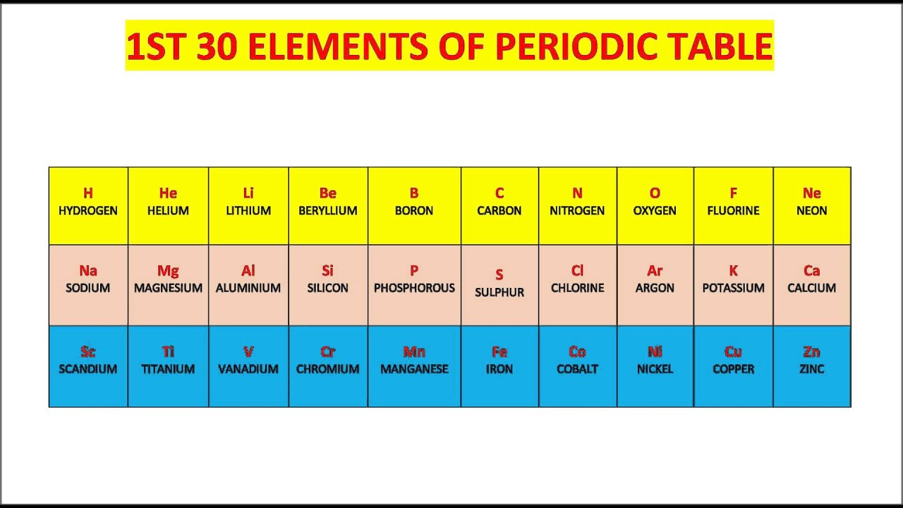 Remember First Thirty Elements Of Periodic Table By Sanjeev Sir