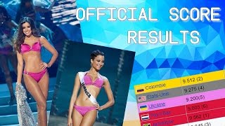 Video Miss Universe 2014 Official Score Results from Judges download MP3, 3GP, MP4, WEBM, AVI, FLV Agustus 2018