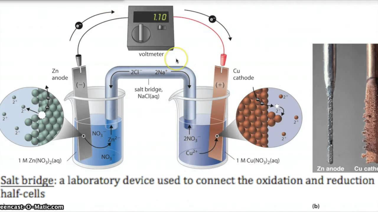 Galvanic Cells and Electrolytic Cells AP Chem - YouTube
