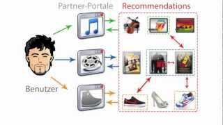 Bachelorarbeit Rating- & Recommender-System
