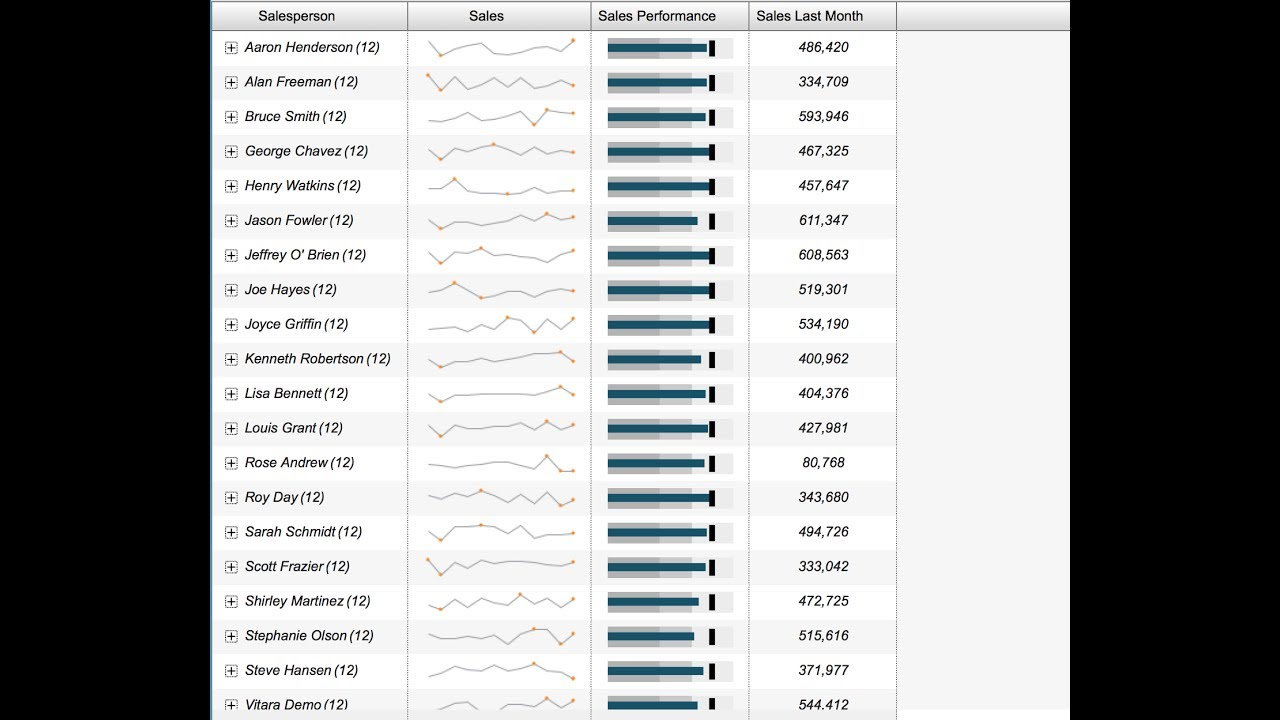 Microcharts for MicroStrategy with VitaraCharts