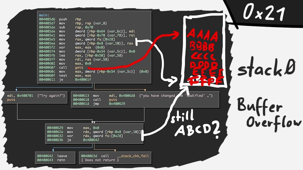 Buffer overflow on a modern system impossible? stack0: part 1 - bin 0x21