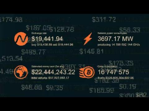 Bitcoin Llega A Los $20000.00 | Precio Del Bitcoin En USD (Dólares) En Tiempo Real