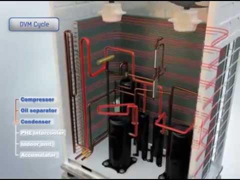 Samsung Dvm S Vrf Scroll Dc Inverter Compressor Benef