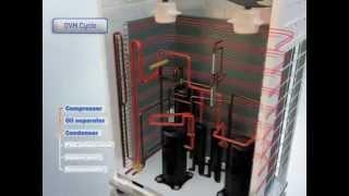 VRV air conditioning & heat pump system