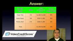 Credit Utilization Ratio and Credit Scores