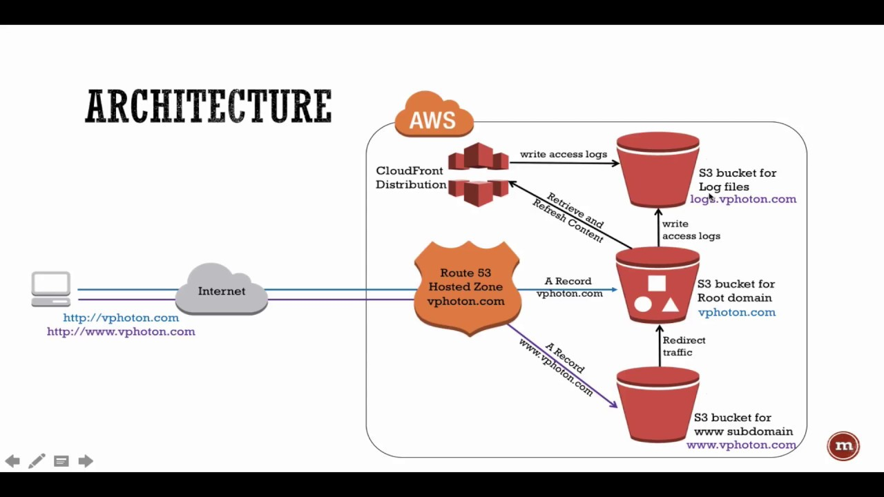 Aws how to configure cloudfront for s3 bucket youtube aws how to configure cloudfront for s3 bucket 1betcityfo Choice Image