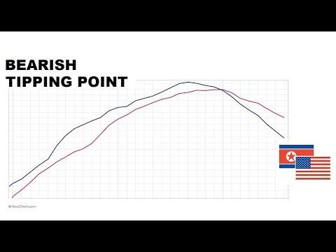 Stocks:  How Much Damage To Bullish Charts?