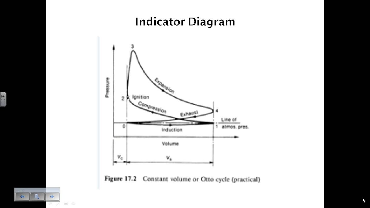 indicator diagram YouTube