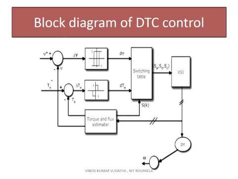 "thesis on direct torque control of induction motor Abstract – in this paper, dtc (direct torque control) algorithms for split-phase  induction  when the phase belt of a three-phase induction machine with even  number of slots  induction machine"", msc(engg) thesis,iisc bangalore-12."