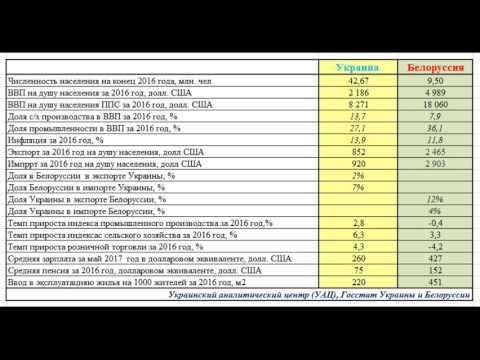 Кто круче Украина или Белоруссия? ИНФОГРАФИКА И ЭКОНОМИКА