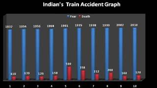 Top 10 wrost train accident in india