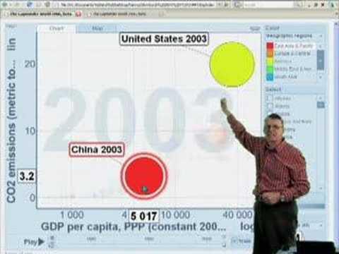 Gapminder Video #10 - Carbon Dioxide