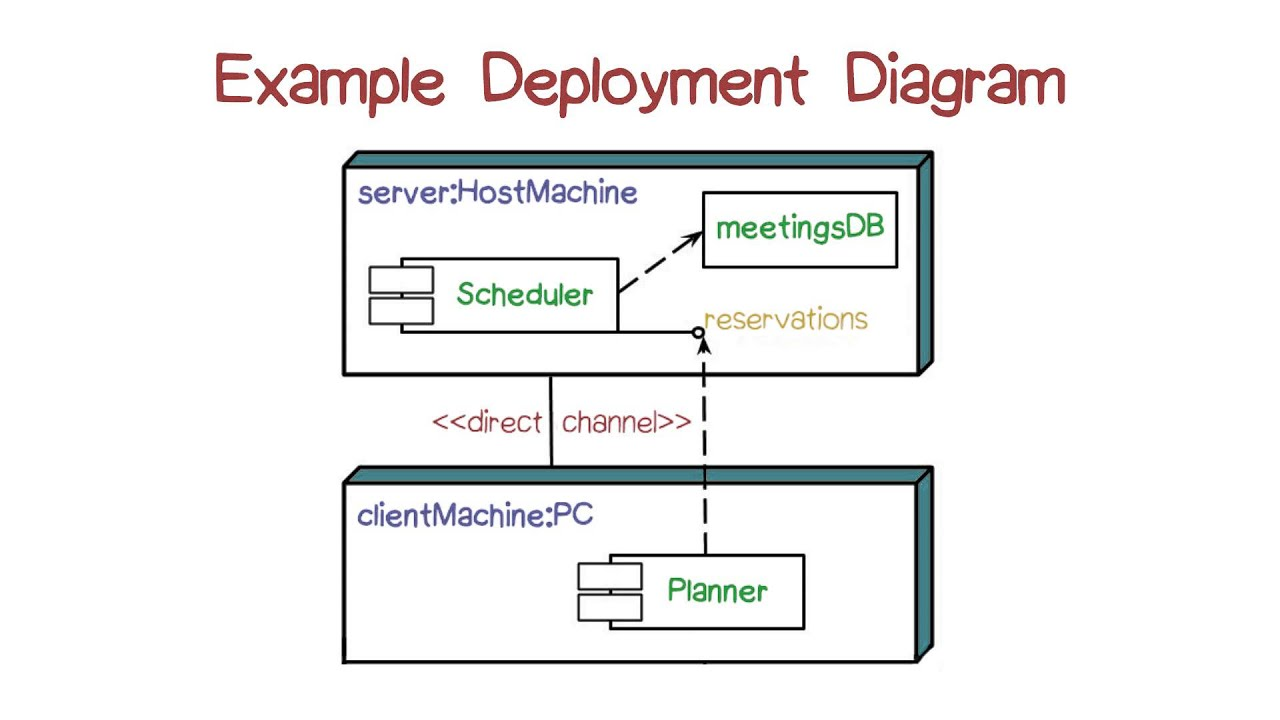 uml deployment diagram tutorial commodore vl wiring example youtube