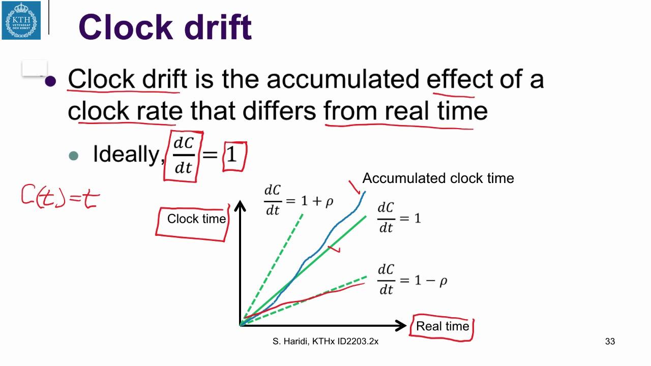 14 3 Clock Drift