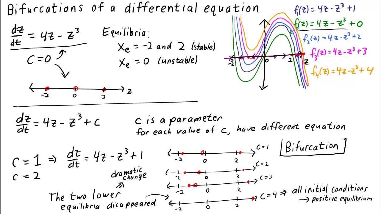 Bifurcations of a differential equation  YouTube