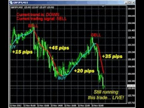 Supertrend indicator forex factory