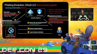 DEF CON 29 - Jenko Hwong - New Phishing Attacks Exploiting OAuth Authentication Flows - LIVE