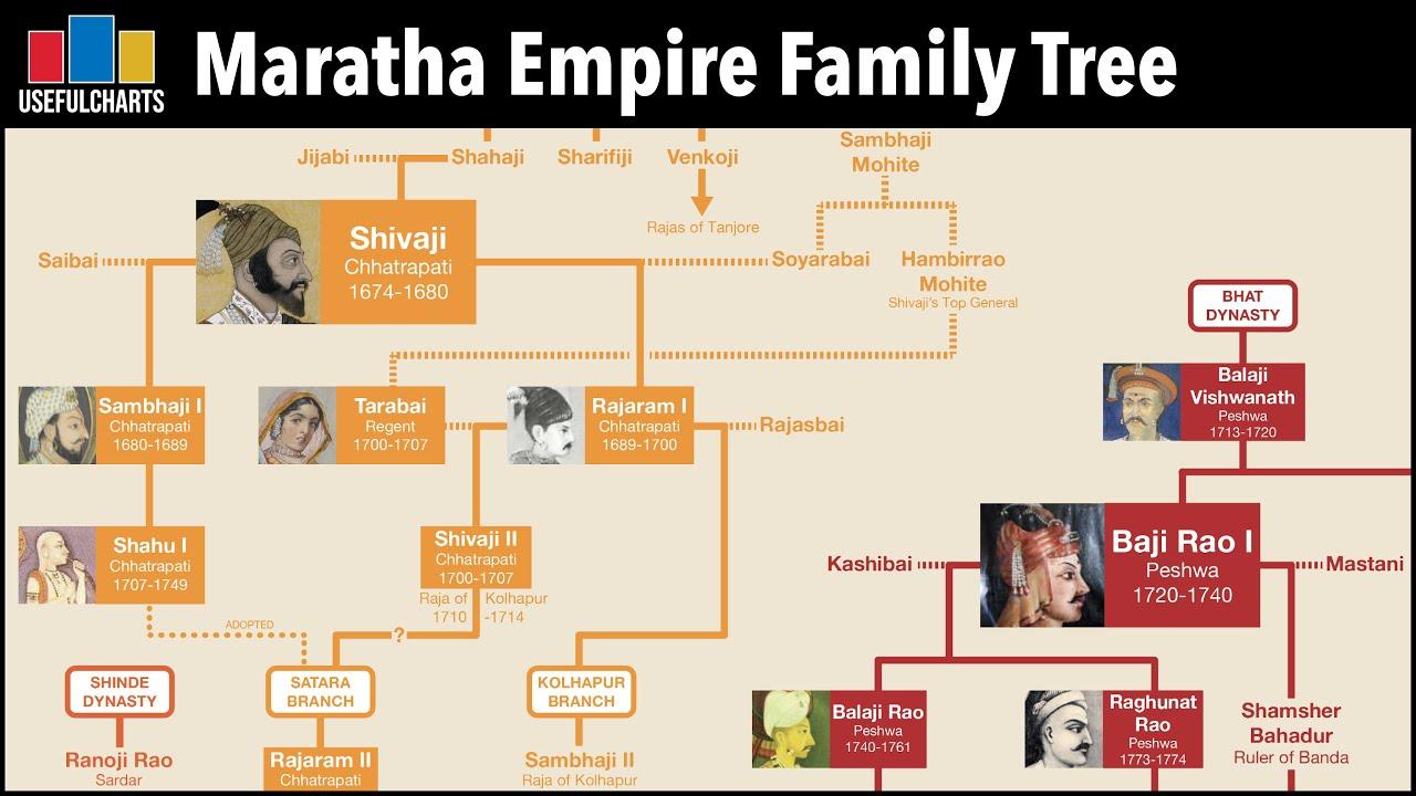 Maratha Empire Family Tree   Hindu Dynasties