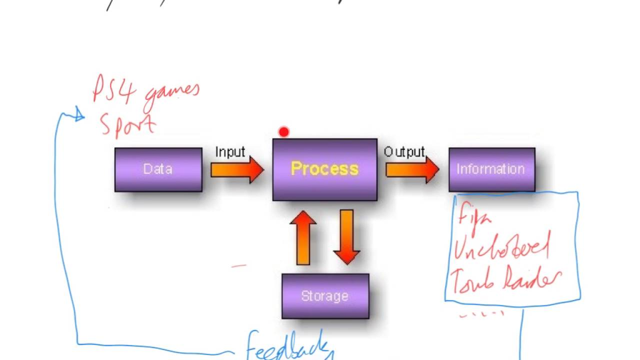 input process and output cycle youtube