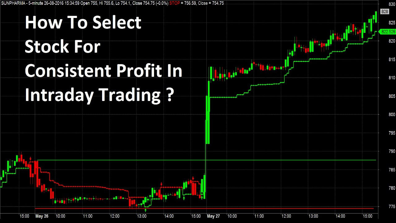 Strategies of day trading