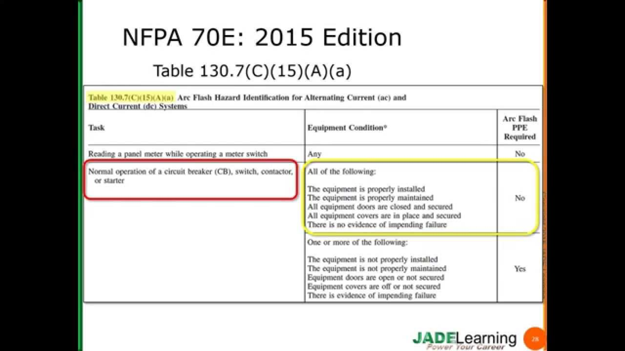 Nfpa 70e Arc Flash Table E New Ppe Category Tables Youtube