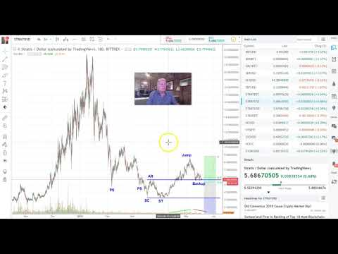 Stratis STRAT Wyckoff Analysis + Bitcoin and Crypto TA 5/18/18