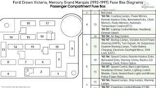 ford crown victoria, mercury grand marquis (1992-1997) fuse box diagrams -  youtube  youtube