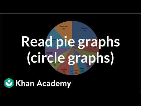 Reading pie graphs (circle graphs) | Applying mathematical reasoning | Pre-Algebra | Khan Academy