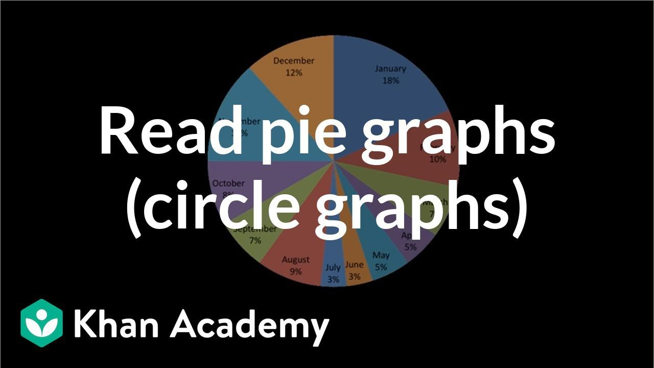 medium resolution of Reading pie graphs (circle graphs) (video)   Khan Academy