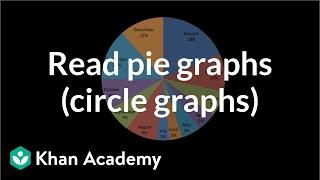 Reading pie graphs (circle graphs) | Applying mathematical reasoning | Pre-Algebra | Khan Academy
