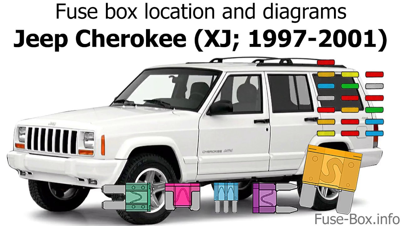 Fuse Box Location And Diagrams Jeep Cherokee Xj 1997 2001 Youtube
