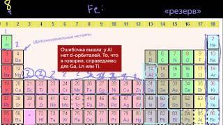 Группы периодической таблицы