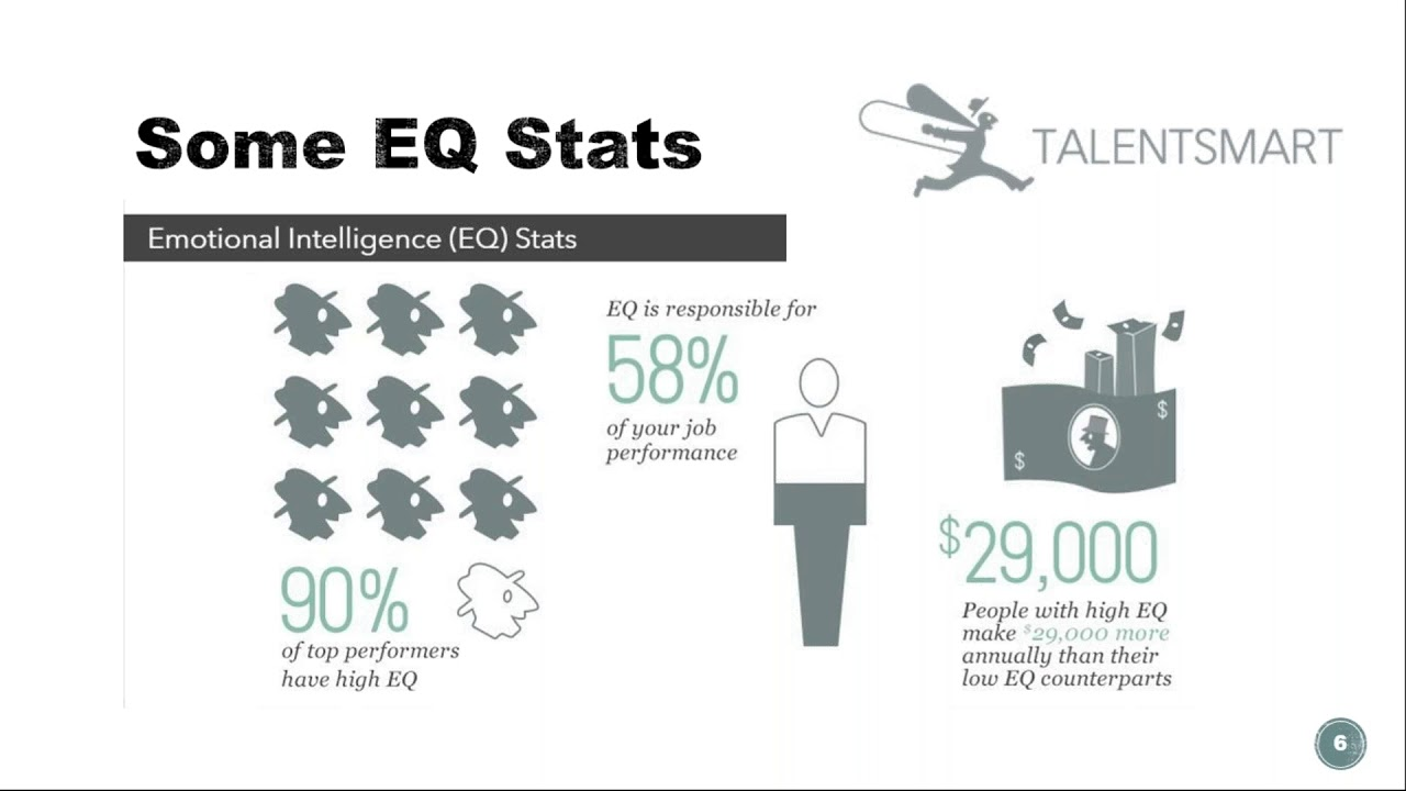 Emotional Intelligence EQ The Importance of Both IQ and EQ in the Workplace  and in Life