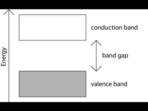 Energy band theory of solids part 1