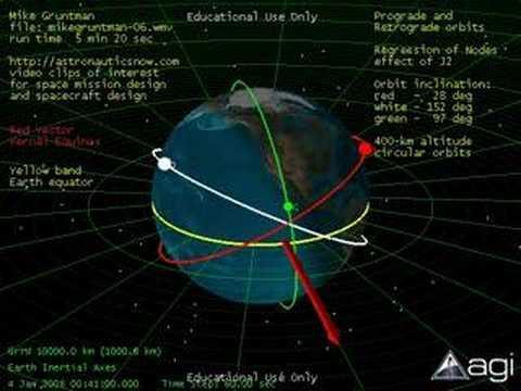 Space: Prograde, Retrograde, and Sun-Synchronous Orbits