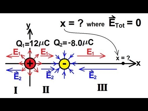 Physics - The Electric Field (3 of 16)