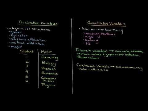 Episode 3: Identifying Qualitative and Quantitative Variables