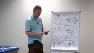 Эффективное продвижение услуг Провайдеров обучения, развития, коучинга. Часть 1