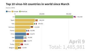 Video chart: Top 10 virus-hit countries in world since March
